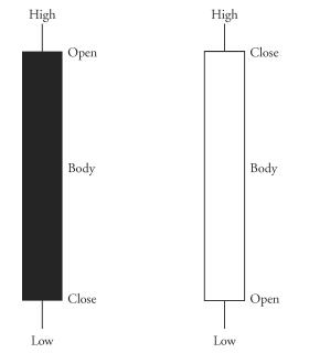 Forex wzory