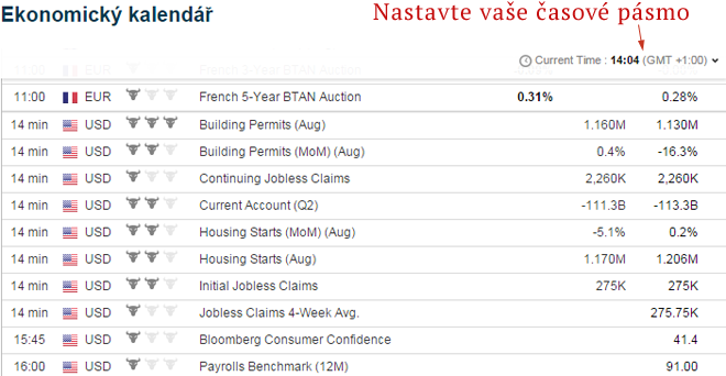 Forex ekonomicky kalendar