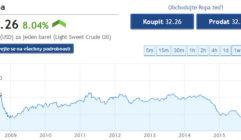 Jak dlouho bude ještě cena ropy klesat a proč vůbec klesat začala? + graf