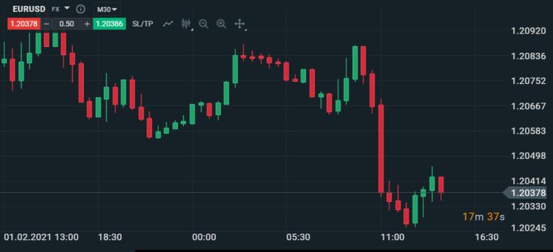 cenový graf