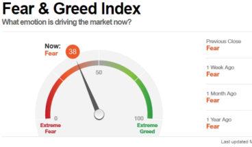 giełdowy indeks strachu